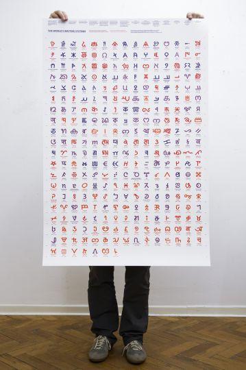 Affiche variété des écritures du monde