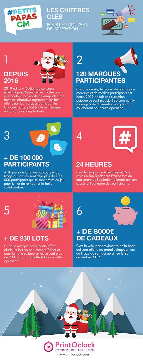 Infographie PetitsPapasCM