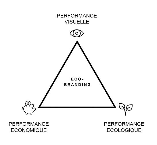 Eco Branding